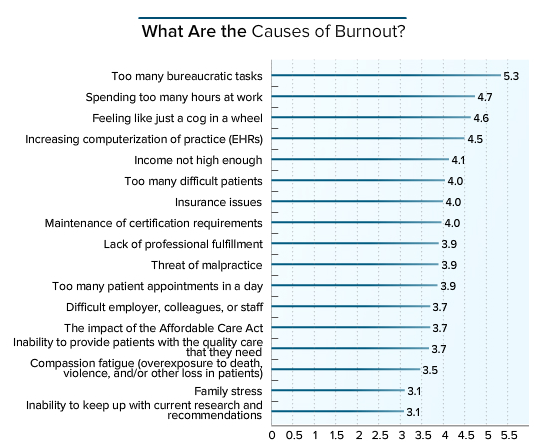 What are the causes of burnout?