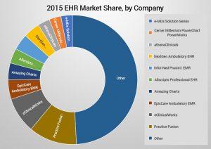 2015 EHR Market Share - Chart
