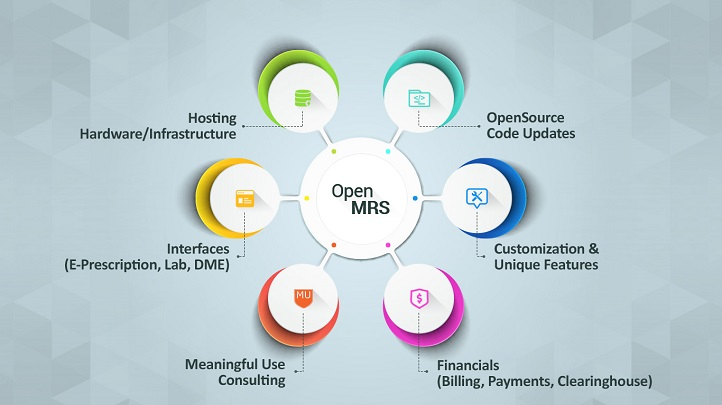OpenMRS - An Opensource software in healthcare series