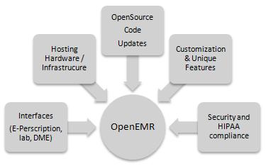 open source complexities
