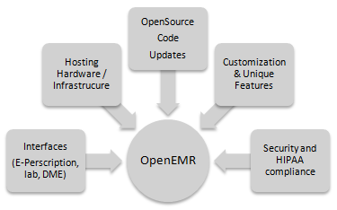 open-source-complexities
