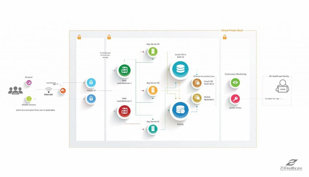 secure cloud based EHR system architecture