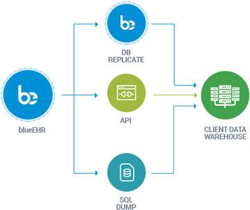 Acquisition (Enabling the ETL process)